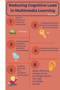 7-principles-of-multimedia-learning1