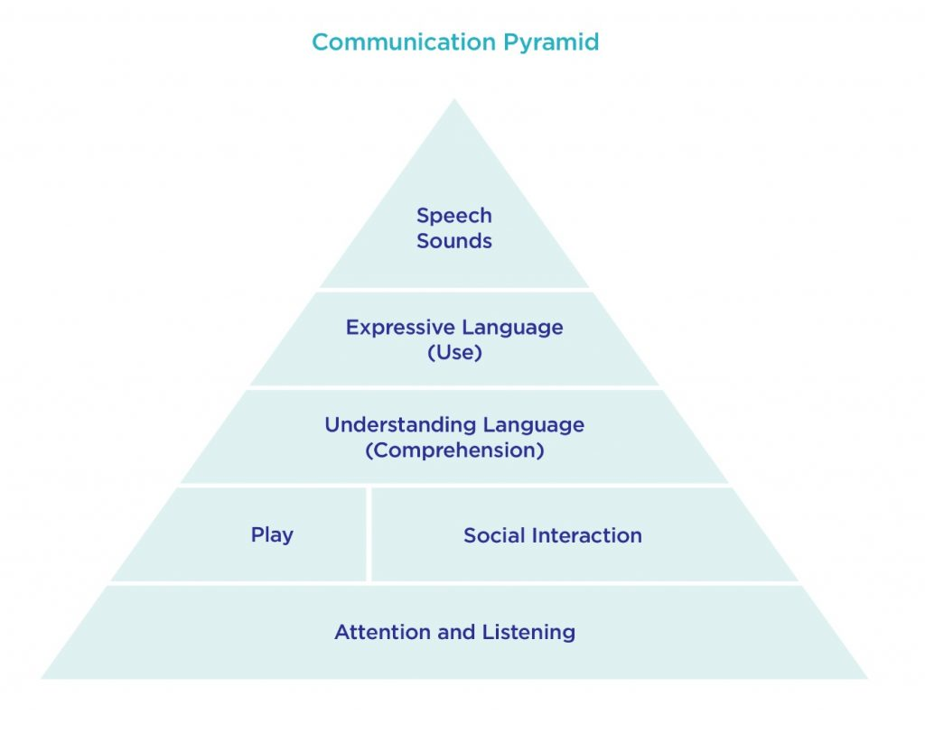 Communication Pyramid: Speech Blog UK
